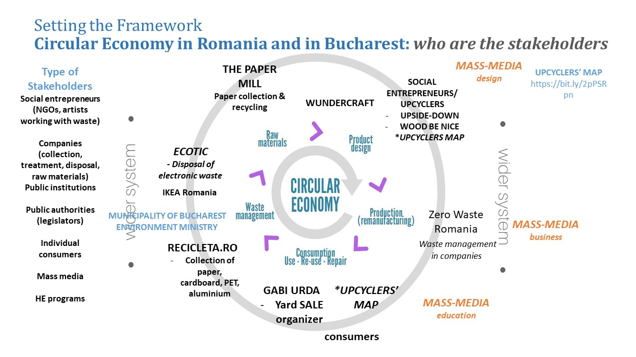The Bucharest Ecosystem of Circular Economy, author: Dr. Daniela Staicu, Atelier Merci Charity